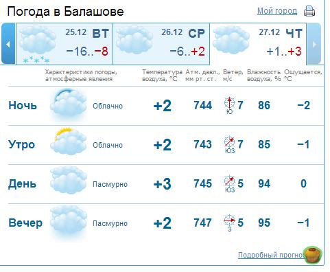 Прогноз погоды на 1 день в Балашове