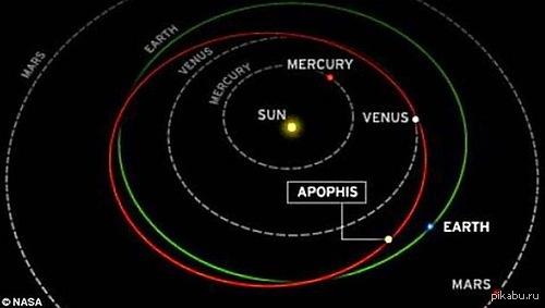 опасное соседство 0_0 астероид апофис -весом более миллиона тонн движется со скоростью   75 тыс. км/ч встреча с землей маловероятна:)