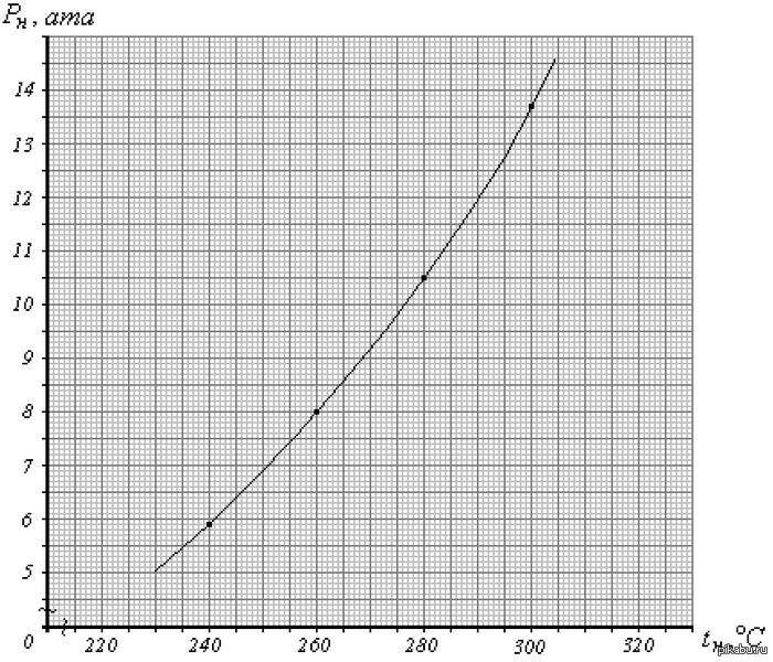 как сделать миллиметровку в excel