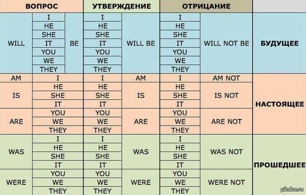everyday Основные правила грамматики русского языка