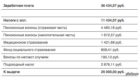 """Налоги в России. Это без НДС просто вычеты с ЗП. НДС ещё до 18% (4 500) на оставшиеся 25, зависит от типа товара. Немного цифр, для тех людей кто говорит что мы что то должны государству за """"бесплатное"""" образование, медицину и т.д. и что в России самые маленькие"""