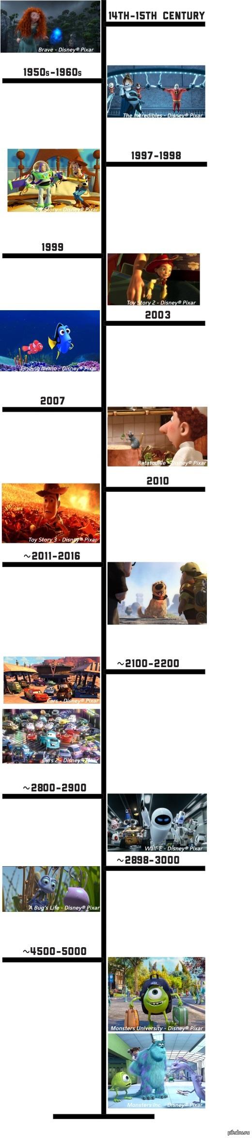 Timeline Теории Вселенной Пиксар удалил описания к картинкам, ибо уже было несколько подробных постов, линки на которые в коментах, а это для того, что бы визуально переварить теорию