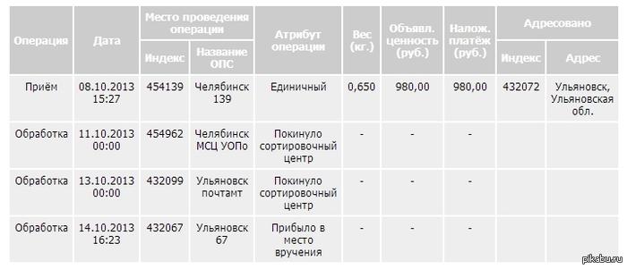 заработка больших почта россии первый класс с краснодара в москву обо всех московских