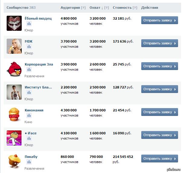 Контекстная реклама в вконтакте цена пример реклама дистрибьюции товара