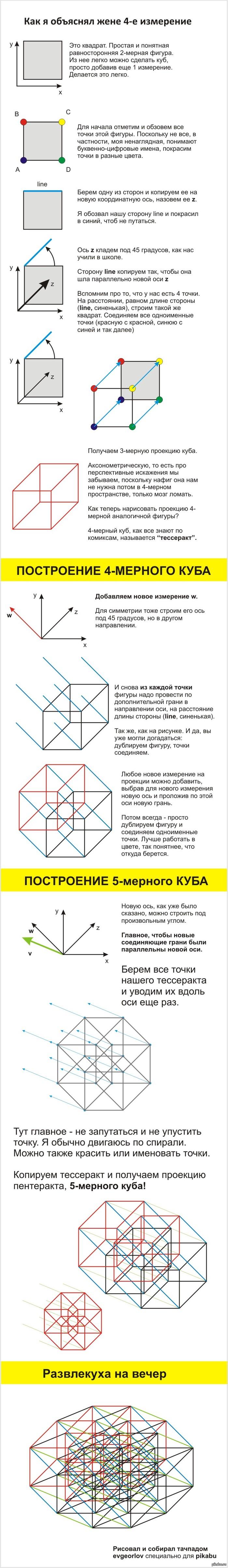 """3,4,5,6-мерный куб.  Как строятся многомерные фигуры, в простых словах. В продолжение поста <a href=""""http://pikabu.ru/story/penterakt_5mernyiy_kub_1675454"""">http://pikabu.ru/story/_1675454</a>  P.S.:Девушки, не читайте псевдонаучной белиберды."""