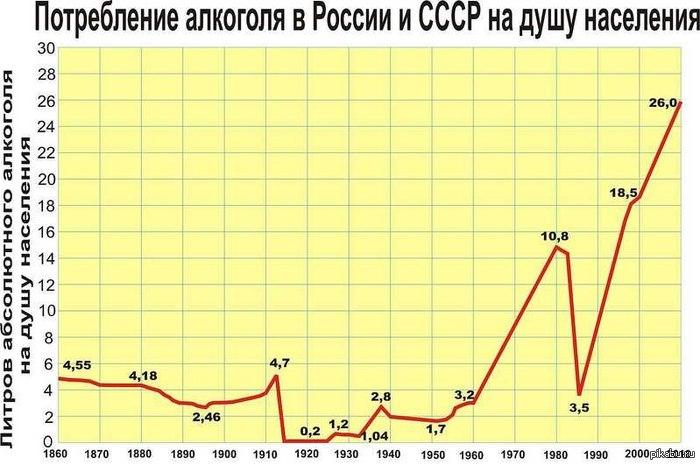 Потребление алкоголя в России на душу населения