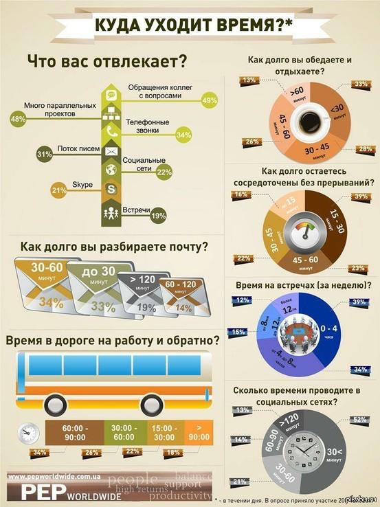 Куда уходит время? У меня извечный вопрос: куда делось время? Дня не хватает же! Инфографику посмотрела - большую часть дня занимаюсь... Ничем! А как у вас?