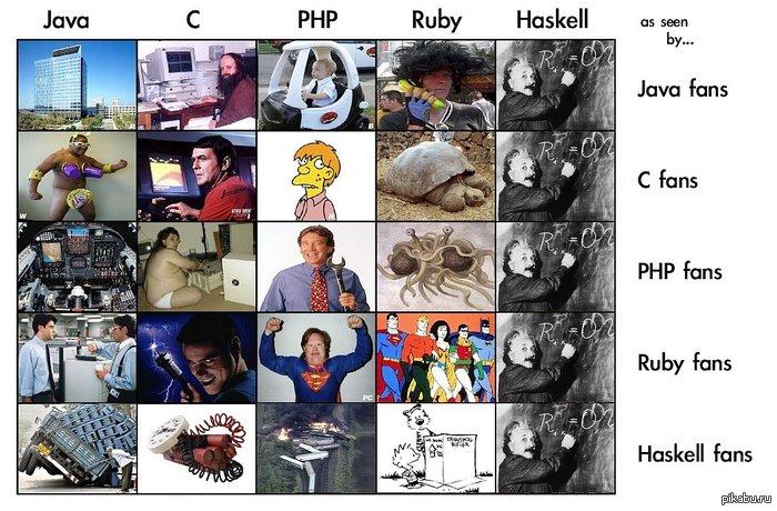 Языки программирования и поклонники