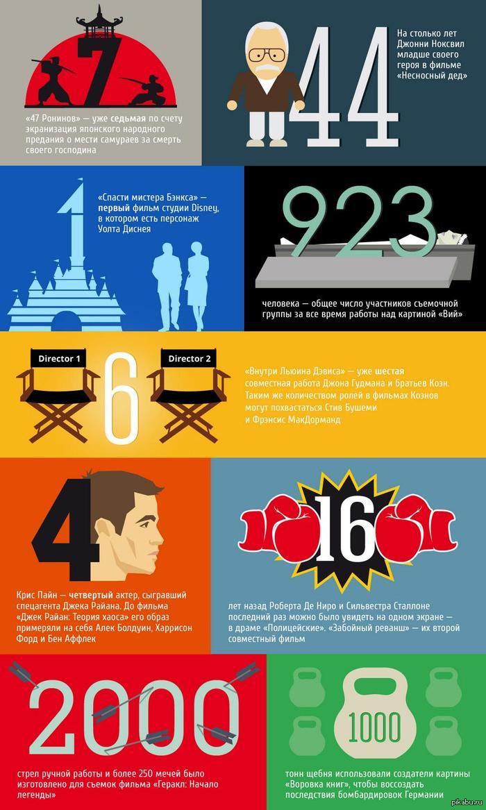 Премьеры января в цифрах. Занимательные факты о «47 ронинах», «Внутри Льюина Дэвиса», «Геракле» и еще шести фильмах.