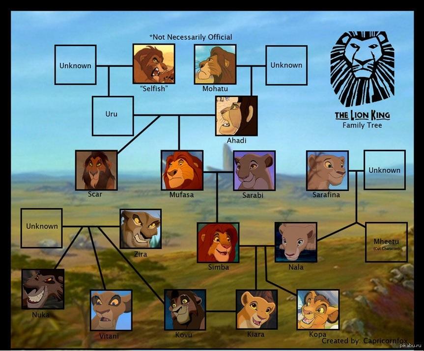 уролог хирургическом король лев семейное дерево картинки свадебные обычаи