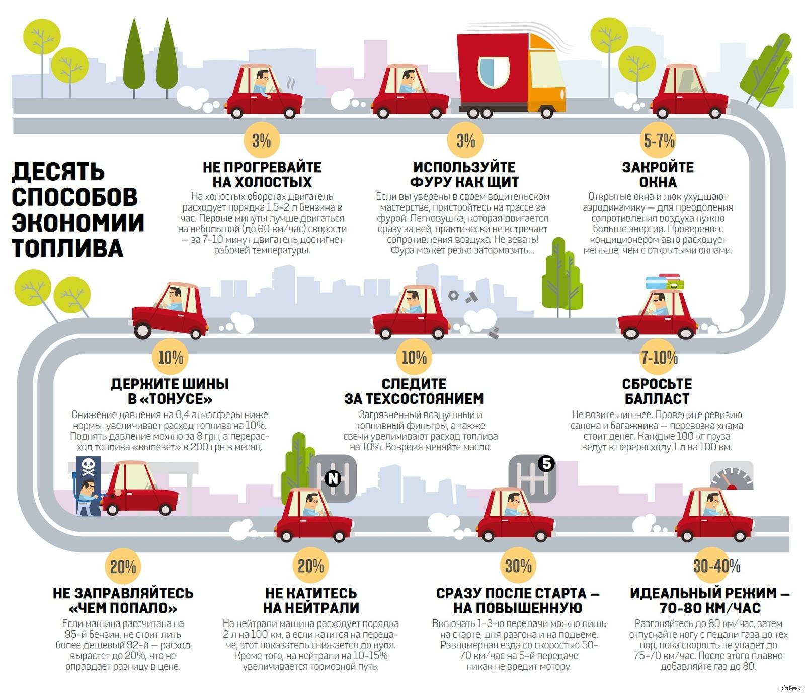 Как ездить чтобы экономить бензин риск упущенной выгоды