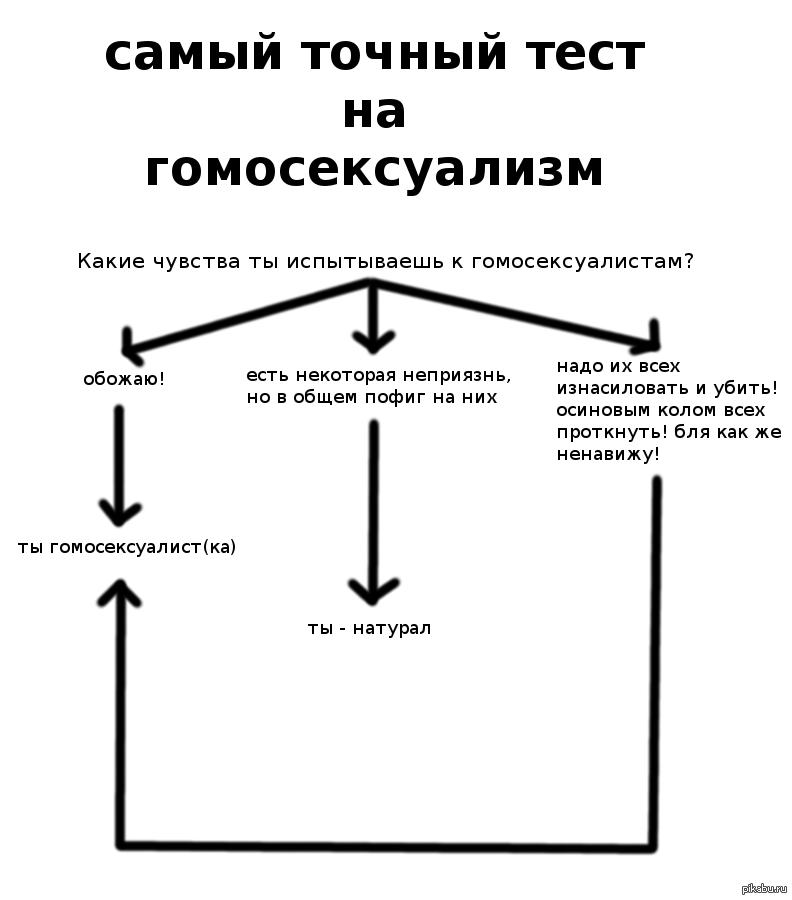 Латентный тест гомосексуализм