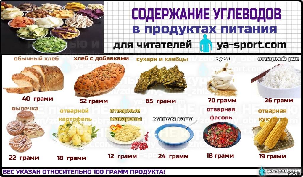 Какая диета лучше белковая или углеводная